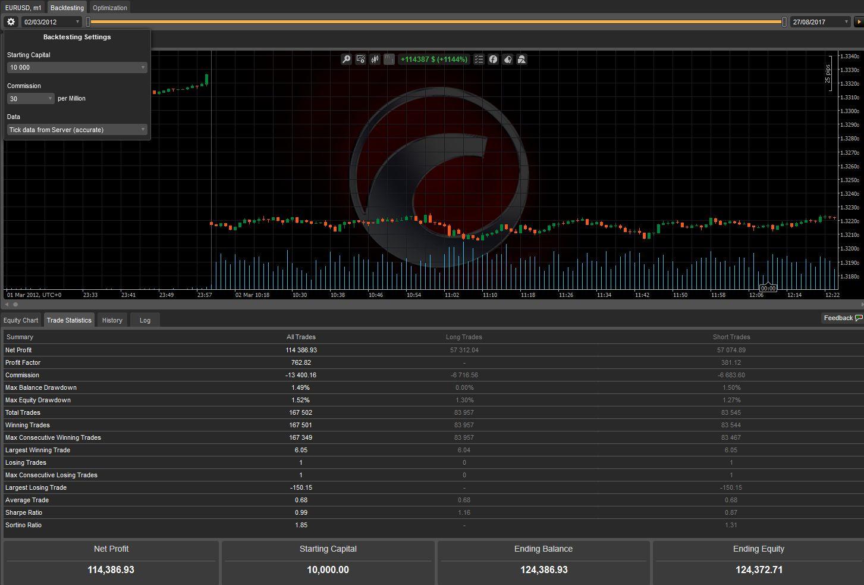 Back test forex trading