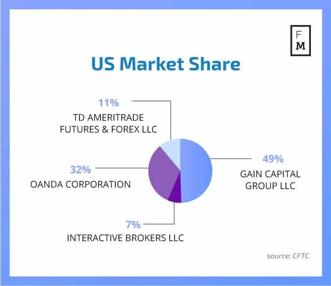 Us retail forex brokers