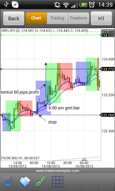 4 week trading system