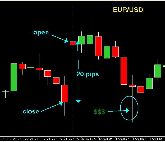 How to trade Gaps - Free Forex Trading Systems - BabyPips.com Forex Trading Forum