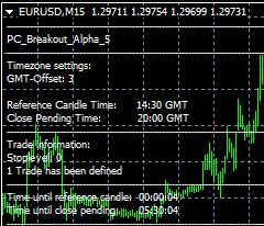 Breakout london morning forex strategy