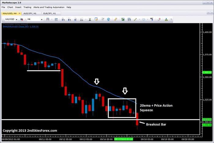 Understanding price action forex trading