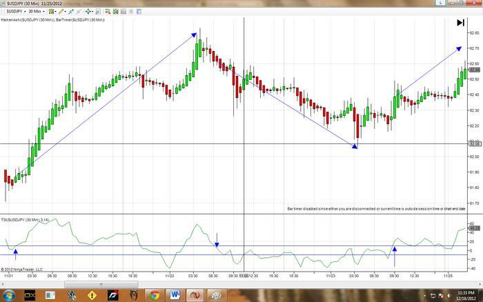 Tsi trading strategy