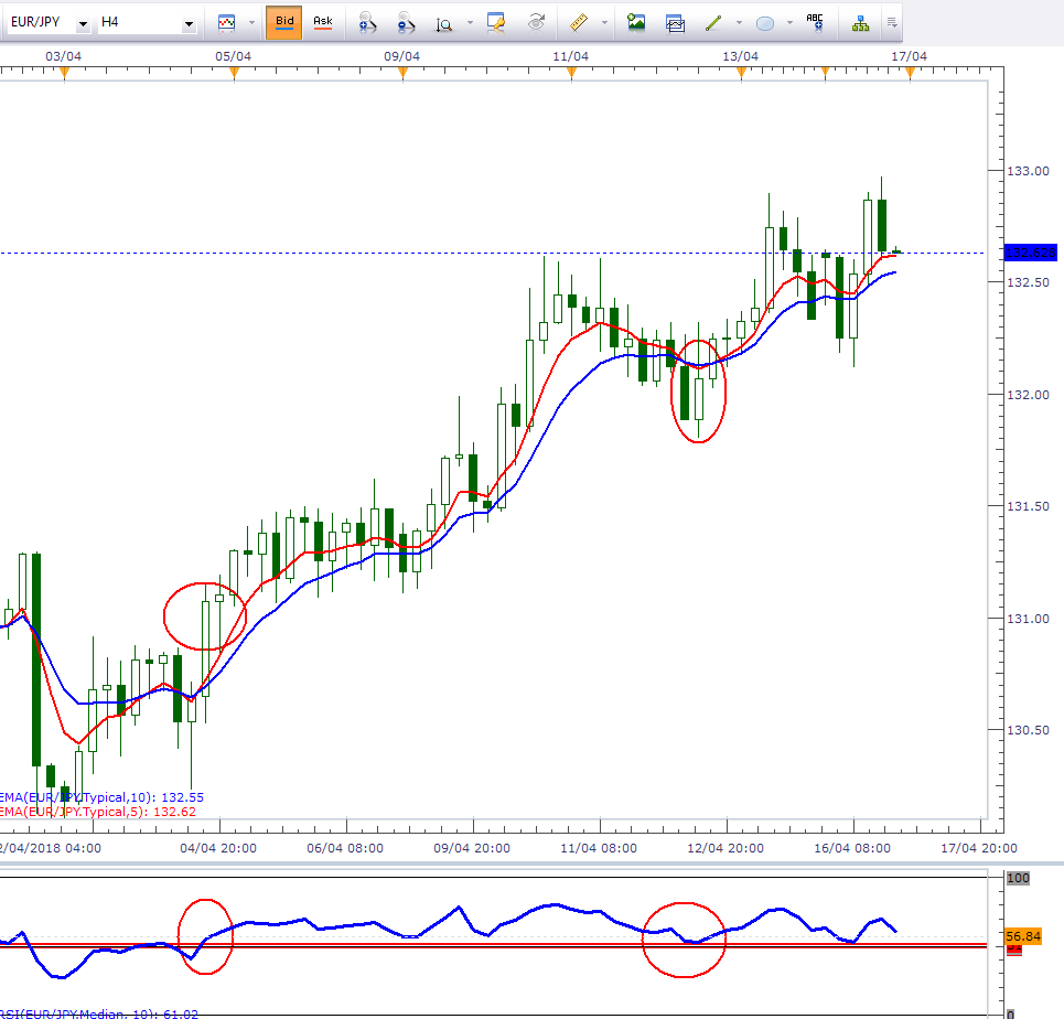 Amazing Crossover System - 100+ pips per day! - Free Forex Trading Systems - BabyPips.com Forex ...