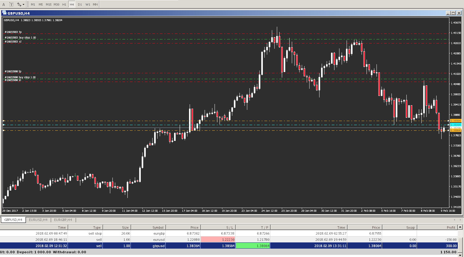How To Trade Forex With $500