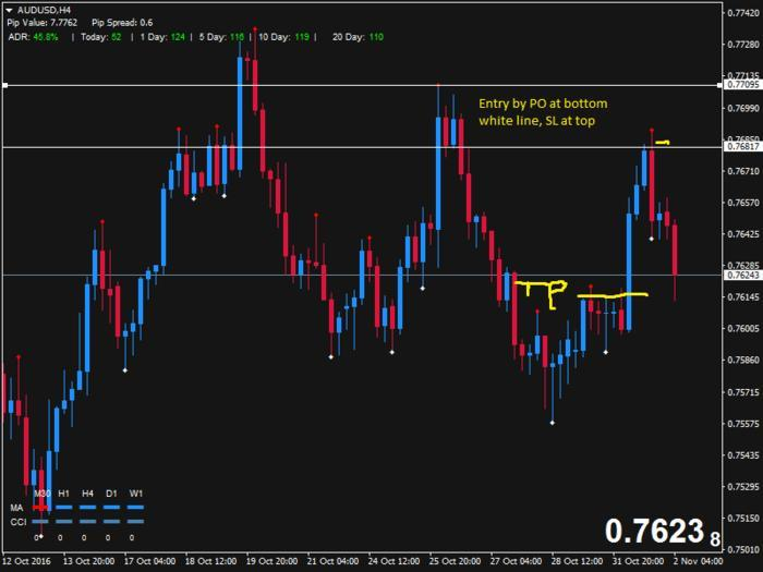 Supply demand trading system