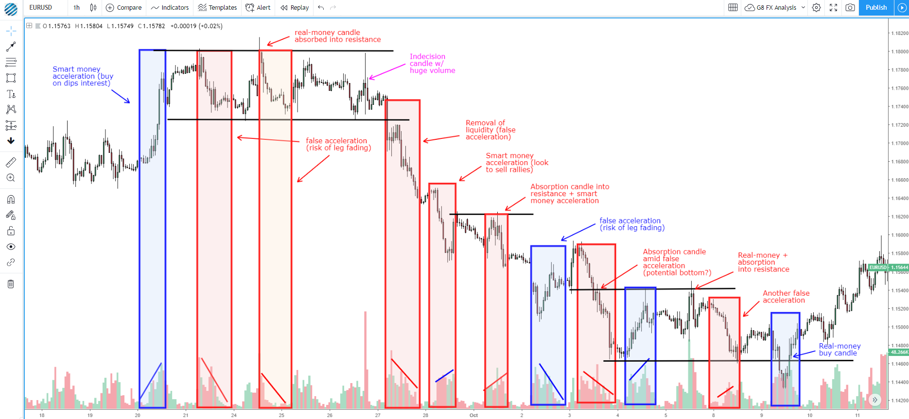 Forex institutional trading levels
