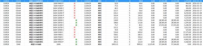 41 million options trading