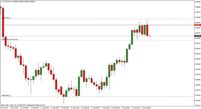 Forex 4h chart