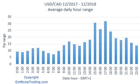 USDCAD Analysis - daily pip range
