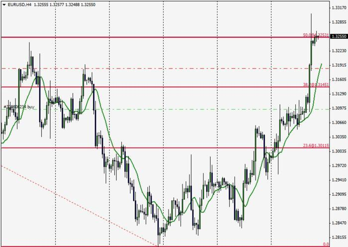 Weekend forex quotes