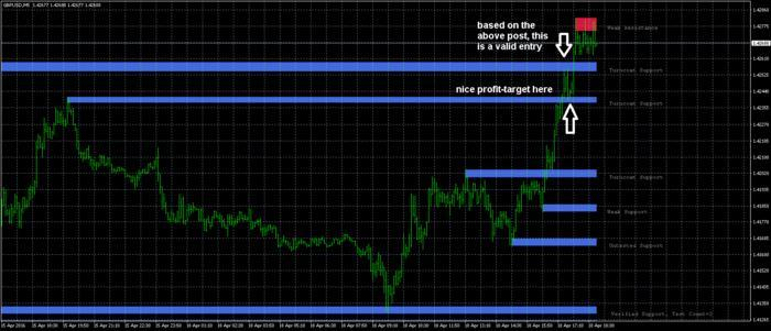 Very simple and profitable forex system