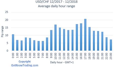 USDCHF Analysis - daily pip range