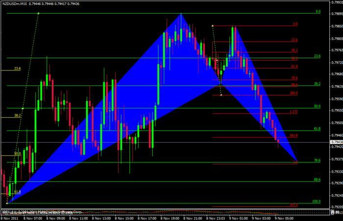 Forex 30 pips a day