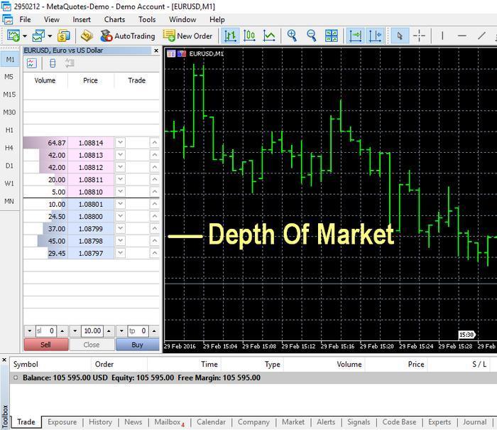 Forex market depth tool