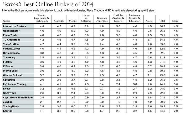 Best online forex brokers 2014