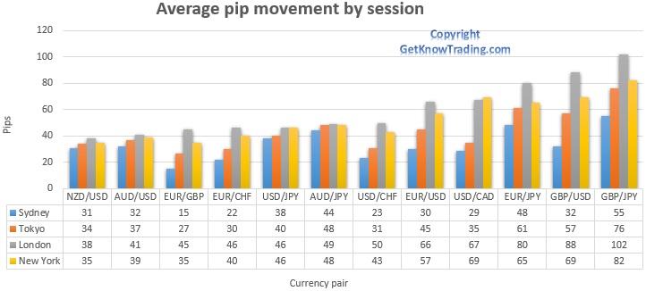 Trading session pip range  -comparison