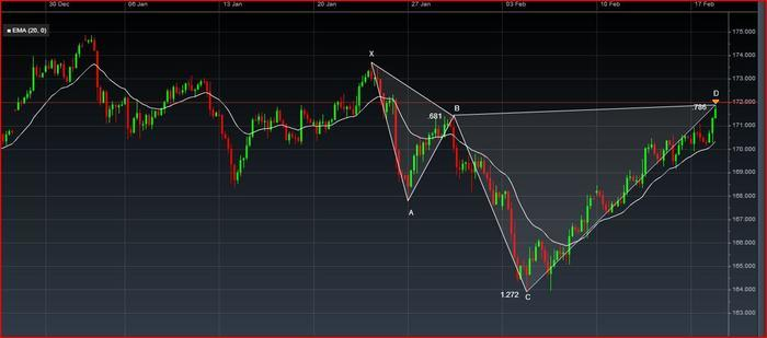 Trading in harmony, harmonic patterns and price action