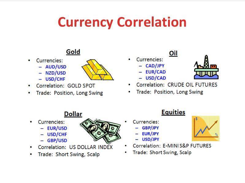 Forex correlation calculator