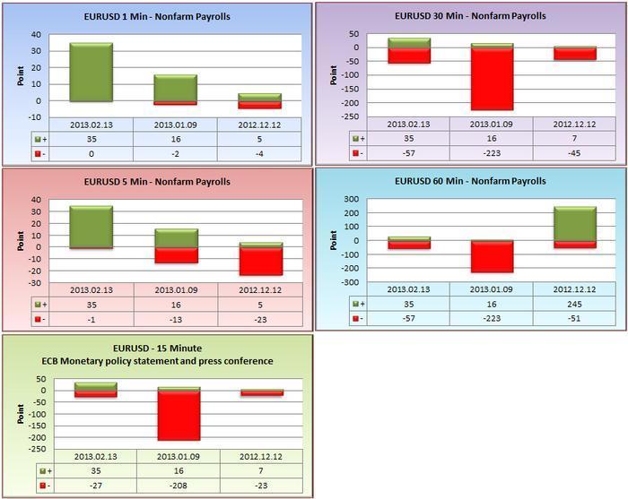 Economic news impact forex