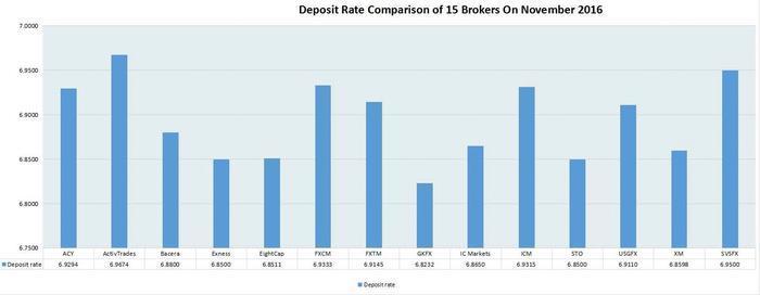 Forex swap rates comparison