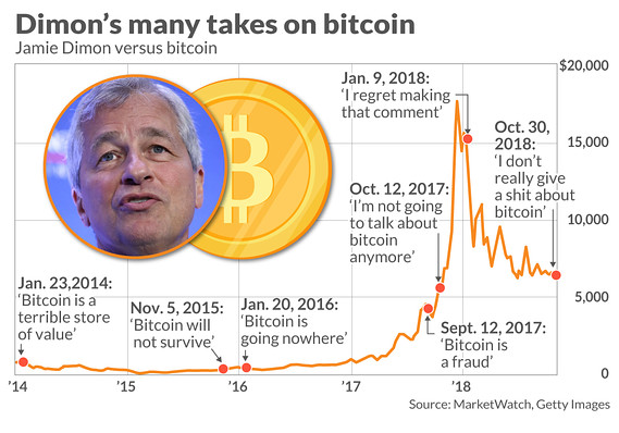 MarketWatch Jaime Dimon bitcoin quotes