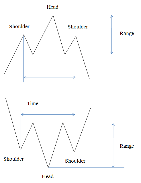 Trading strategies babypips