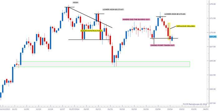 Forex Price Action - Free Forex Trading Systems - BabyPips.com Forex Trading Forum