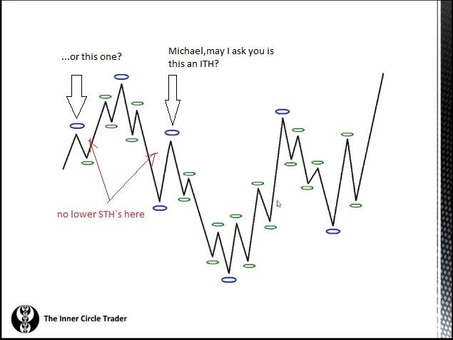 inner circle trader forum