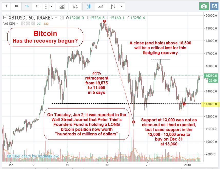 Bitcoin and Altcoins Thread - Bitcoin Talk and