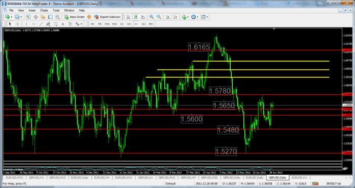 Forex trading accumulation and distribution