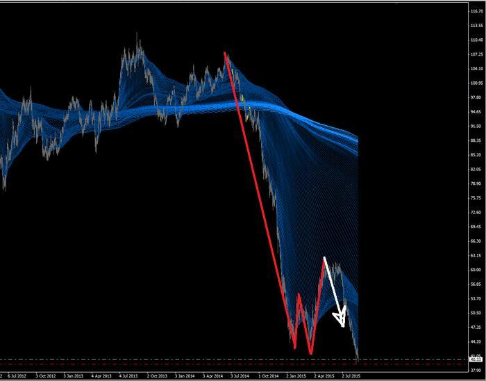 M and w forex