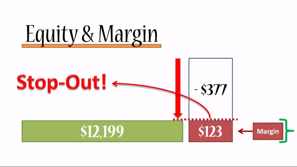 Forex free margin