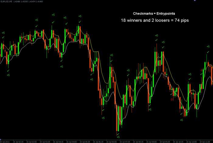 5 ema high low trading system