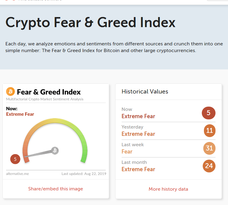 Crypto Fear and Greed Index - Cryptocurrency In the News ...