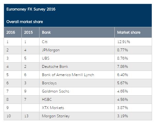 Banks market share 2016