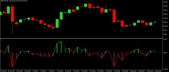 Best forex indicators forum