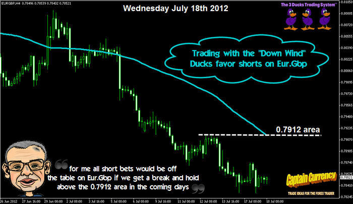 3 duck trading system