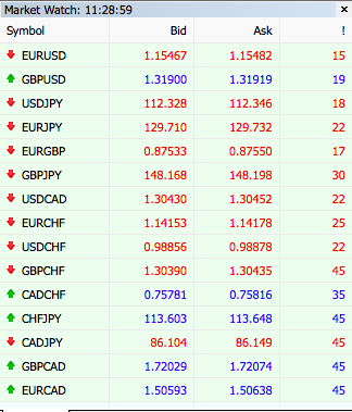 Lowest spread forex pairs