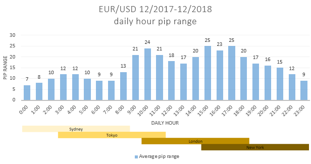 EURUSD_daily average