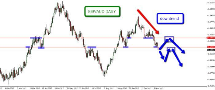 Forex Buy Low Sell High Forex Ea Dave