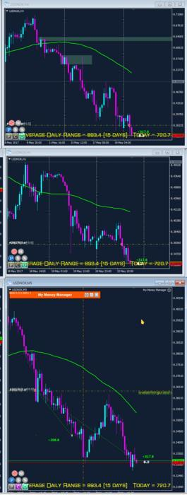 Forex 3 ducks trading system