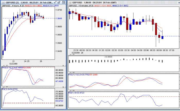 Powercharts forex