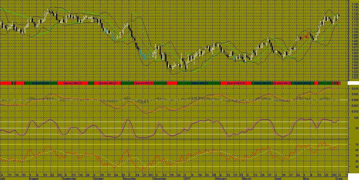 Bollinger bands normal distribution