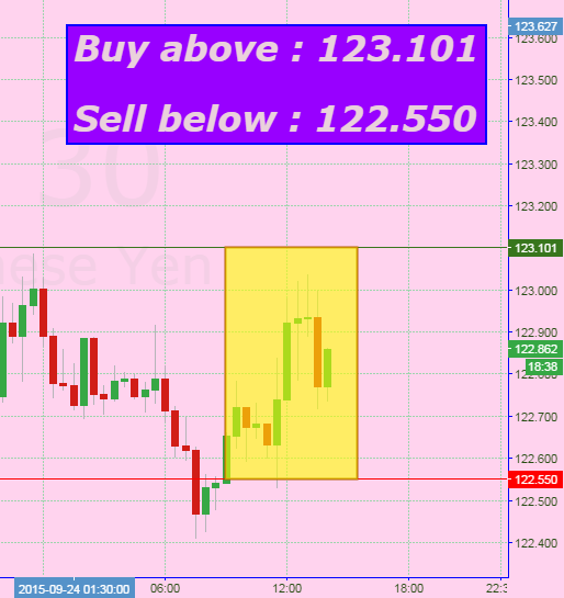 Free daily trading signals forex