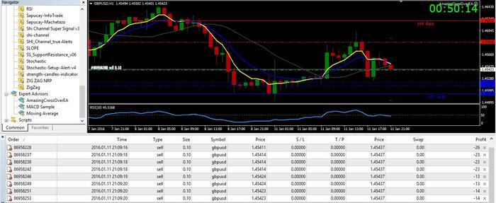 Amazing Crossover System - 100+ pips per day! - Free Forex