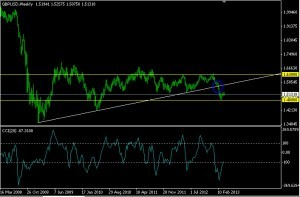 First National Innovation Brokers Gbpusd Forecast April 04 !   -