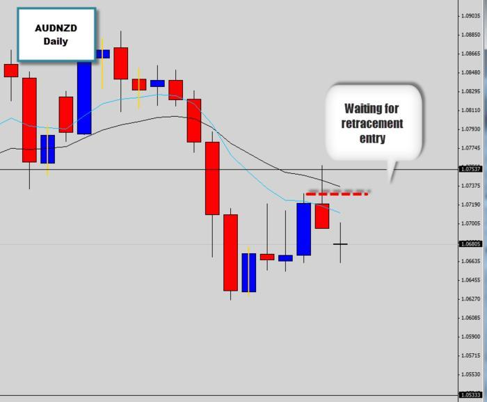 Learn Forex trading strategies with Dale Woods - A specialist in Price Action Trading Strategies! Focusing on swing trading methodologies.