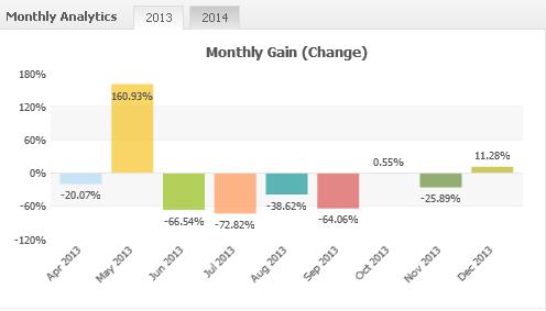 Average monthly forex return