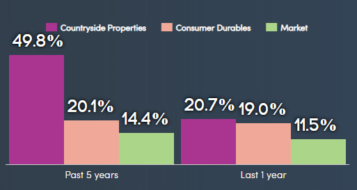 countryside properties past performance